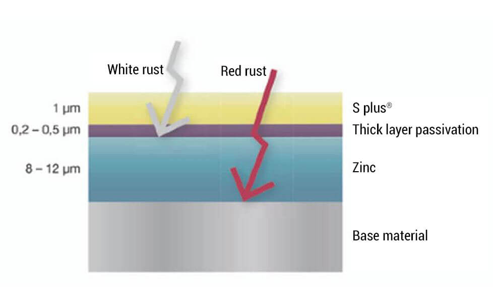 Electroplating / surface engineering - HAUTAU